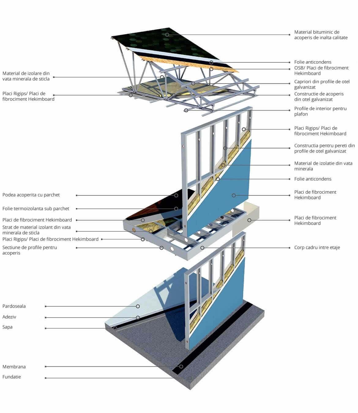 Sistem de constructii usoare pe structuri din otel